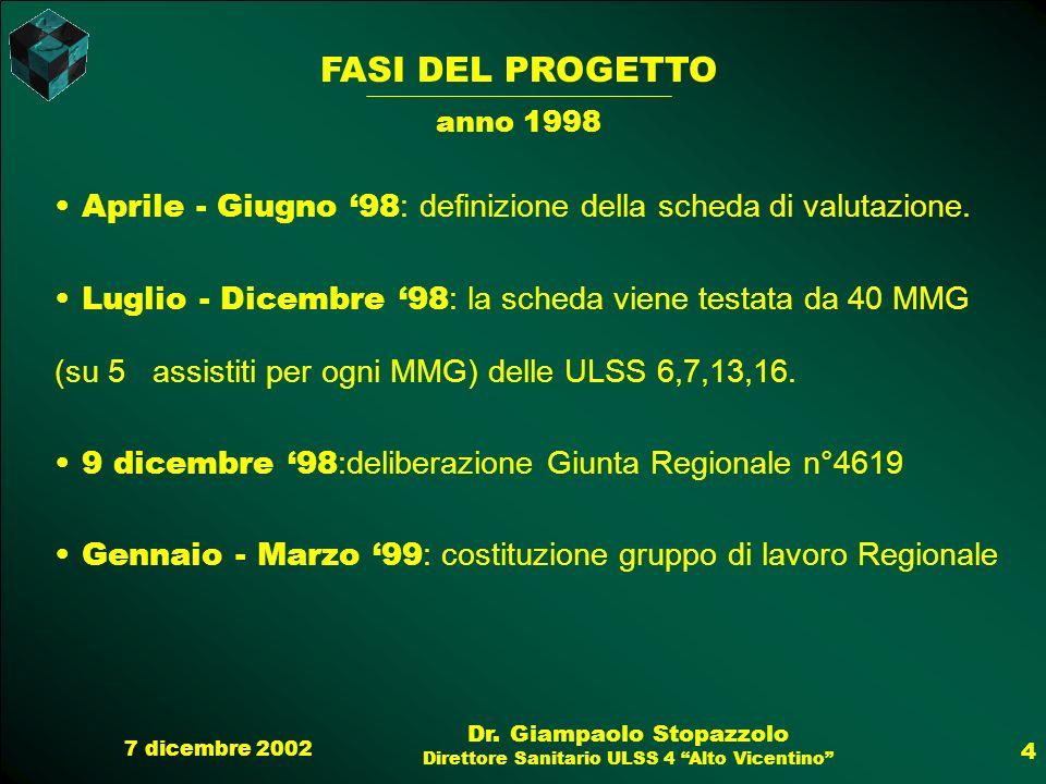 7 dicembre 2002 Dr. Giampaolo Stopazzolo Direttore Sanitario ULSS 4 Alto Vicentino 4 FASI DEL PROGETTO anno 1998 Aprile - Giugno 98 : definizione dell