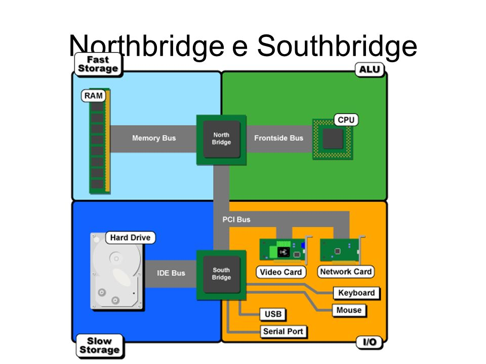 Northbridge e Southbridge
