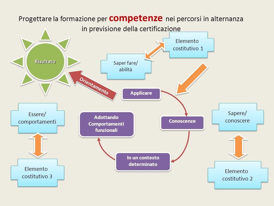 Progettare la formazione per competenze nei percorsi in alternanza in previsione della certificazioneRisultatoRisultato Adottando Comportamenti funzio