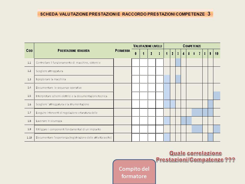 SCHEDA VALUTAZIONE PRESTAZIONI E RACCORDO PRESTAZIONI COMPETENZE 3 Compito del formatore