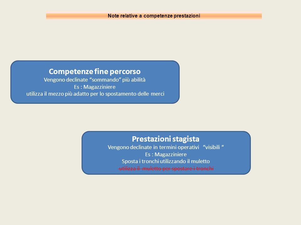 Note relative a competenze prestazioni Competenze fine percorso Vengono declinate sommando più abilità Es : Magazziniere utilizza il mezzo più adatto