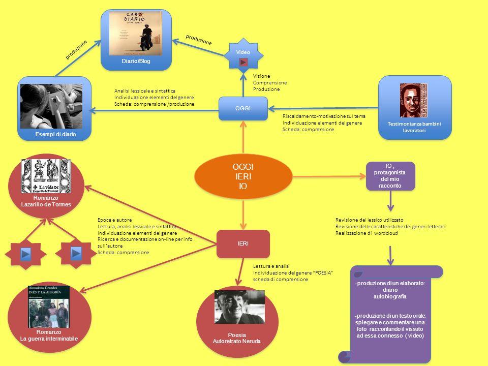 OGGI IERI IO OGGI Video Diario/Blog produzione Esempi di diario Analisi lessicale e sintattica Individuazione elementi del genere Scheda: comprensione