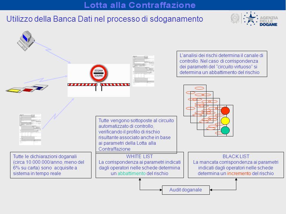 Utilizzo della Banca Dati nel processo di sdoganamento Tutte le dichiarazioni doganali (circa 10.000.000/anno, meno del 6% su carta) sono acquisite a