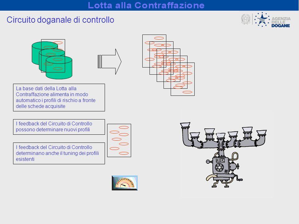 Circuito doganale di controllo La base dati della Lotta alla Contraffazione alimenta in modo automatico i profili di rischio a fronte delle schede acq
