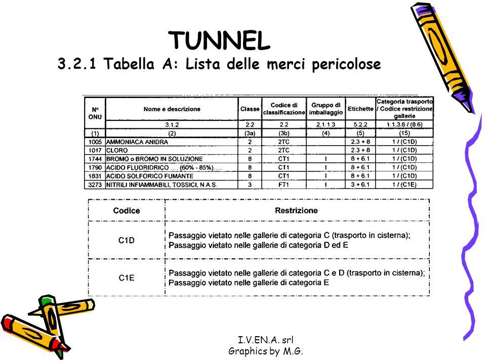 I.V.EN.A. srl Graphics by M.G. TUNNEL 3.2.1 Tabella A: Lista delle merci pericolose