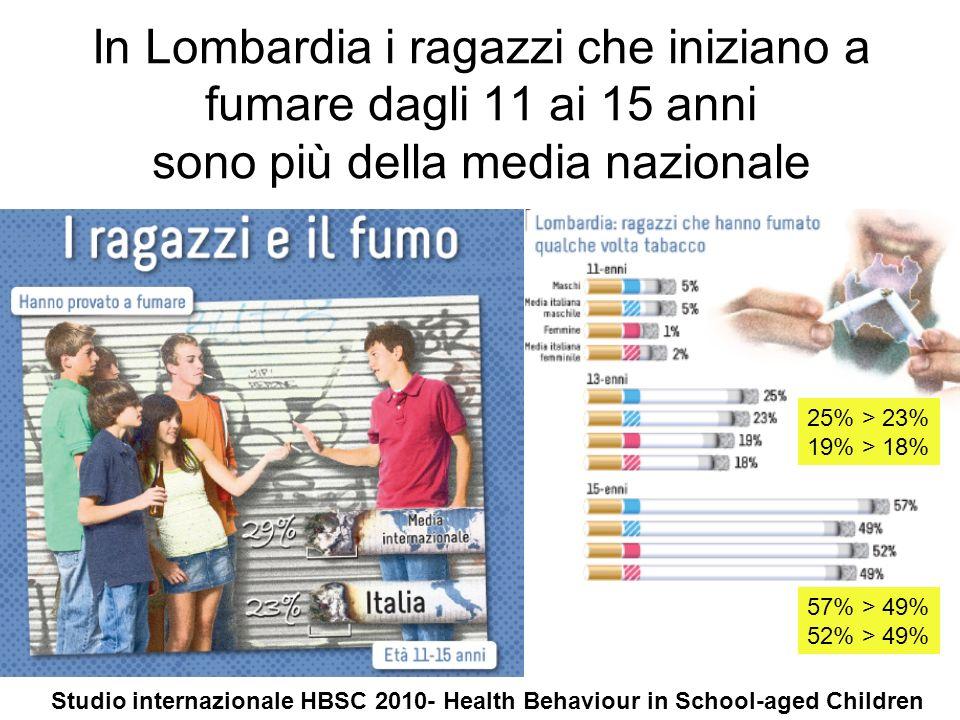 In Lombardia i ragazzi che iniziano a fumare dagli 11 ai 15 anni sono più della media nazionale 25% > 23% 19% > 18% 57% > 49% 52% > 49% Studio interna