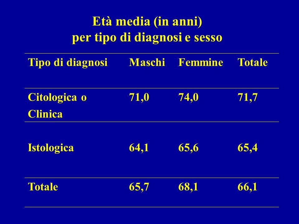 Casi di mesotelioma pleurico 1988-2000 Toscana Età media maschi 65,7 femmine 68,1