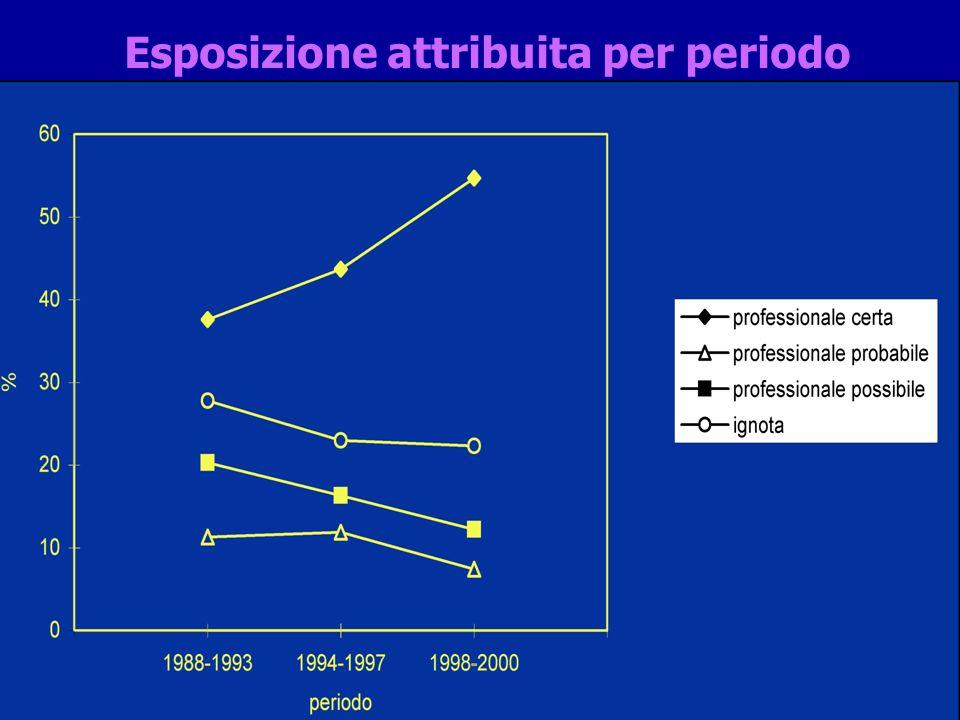 Esposizione attribuita per periodo