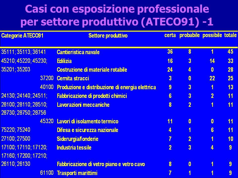 Casi con esposizione professionale per settore produttivo (ATECO91) -2