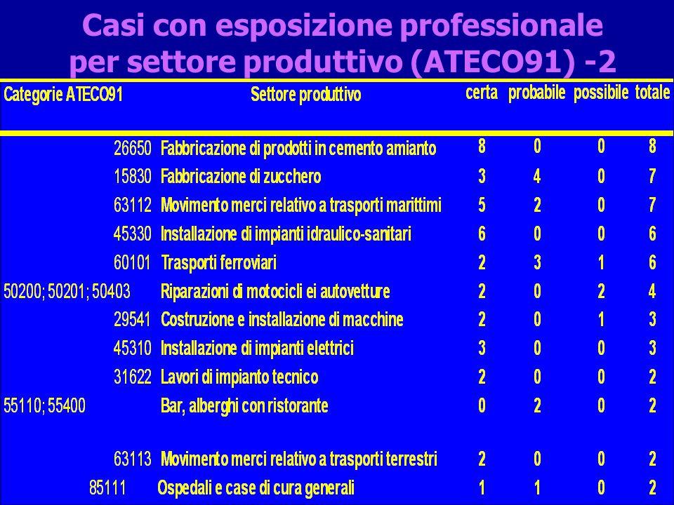 ..per mansione (ISCO-code) -1