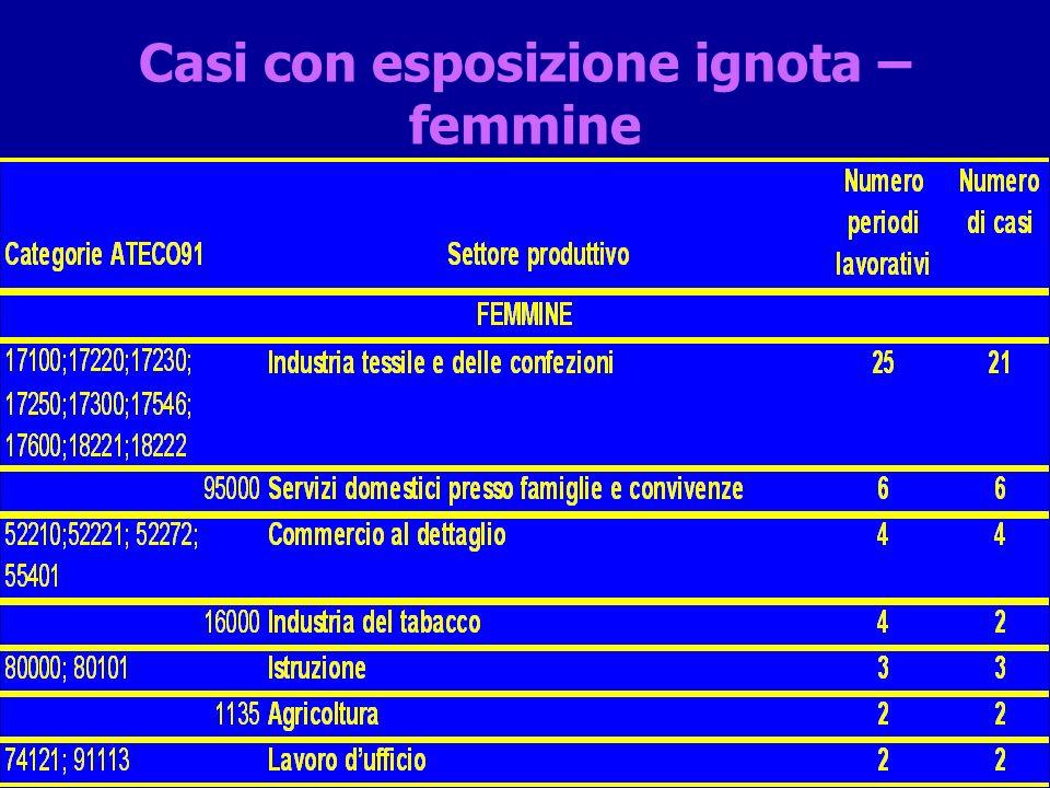 Mesoteliomi pleurici: CONFRONTO INAIL/ARTMM Almeno per i casi dopo il 1994 la discrepanza INAIL/ARTMM non appare giustificata, confermando lesistenza del fenomeno delle c.d.