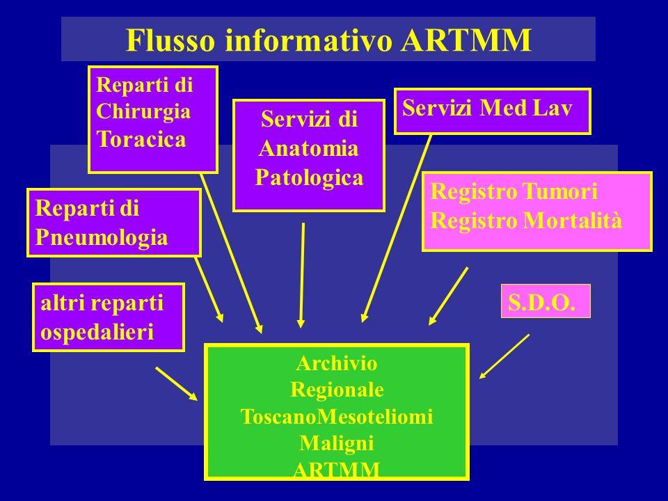 Scheda di segnalazione Permette la segnalazione del caso da parte delle strutture, dei servizi o dei reparti che vengono a conoscenza del caso.