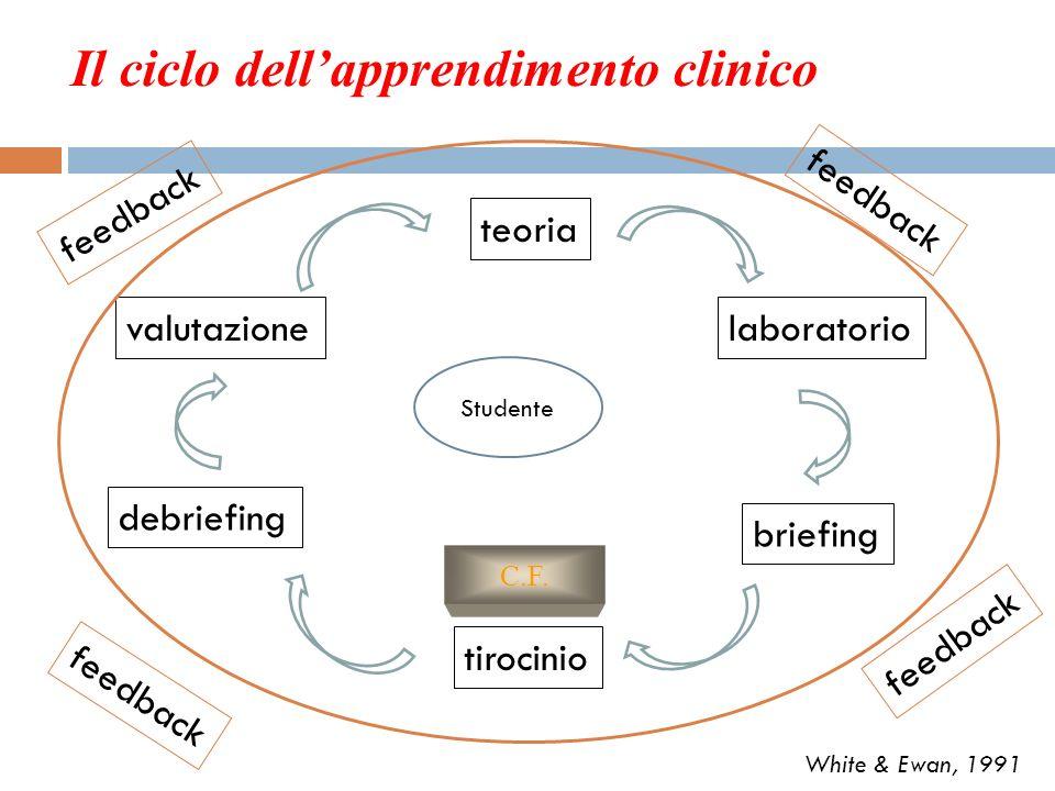 Valutazione Analisi della situazione Formulazione obiettivi Scelta dei metodi/strumenti Osservazione Tartarotti 1994 La valutazione è un processo.