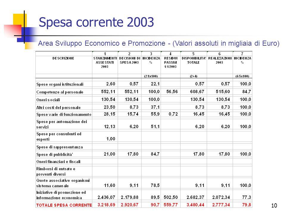 10 Spesa corrente 2003 Area Sviluppo Economico e Promozione - (Valori assoluti in migliaia di Euro)