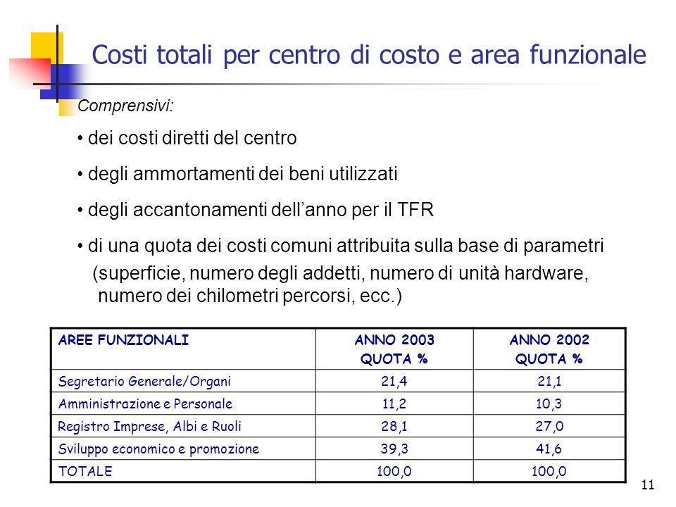 11 Costi totali per centro di costo e area funzionale Comprensivi: dei costi diretti del centro degli ammortamenti dei beni utilizzati degli accantona