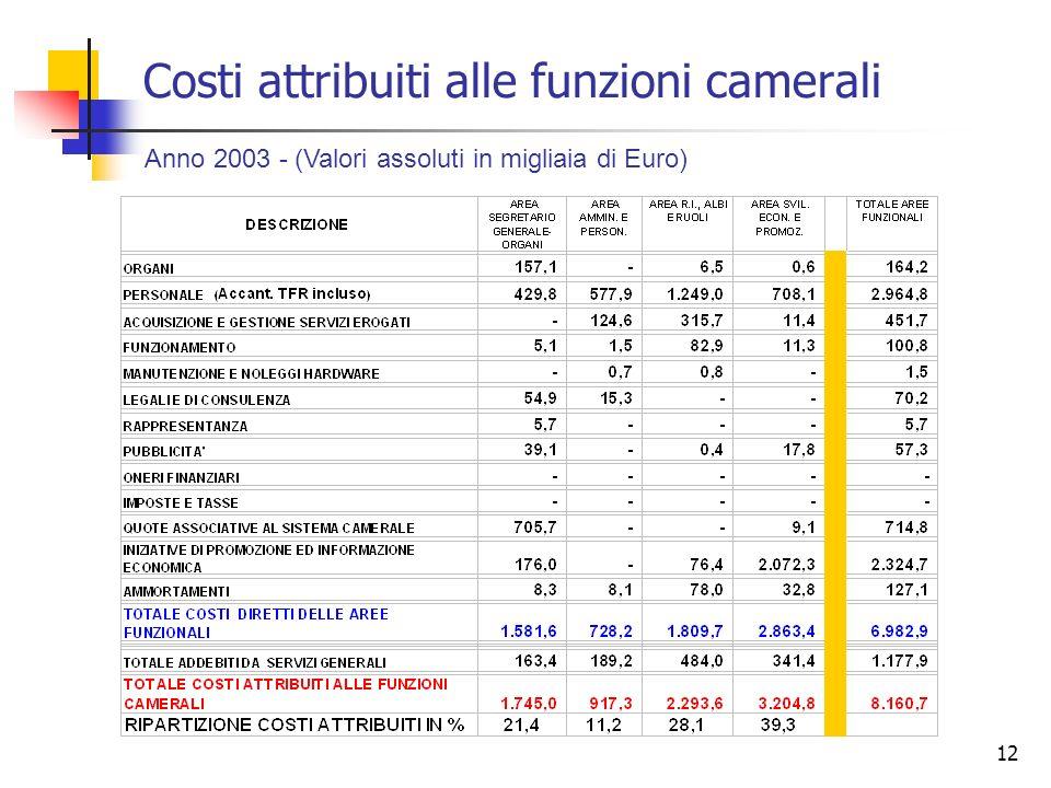 12 Costi attribuiti alle funzioni camerali Anno 2003 - (Valori assoluti in migliaia di Euro)