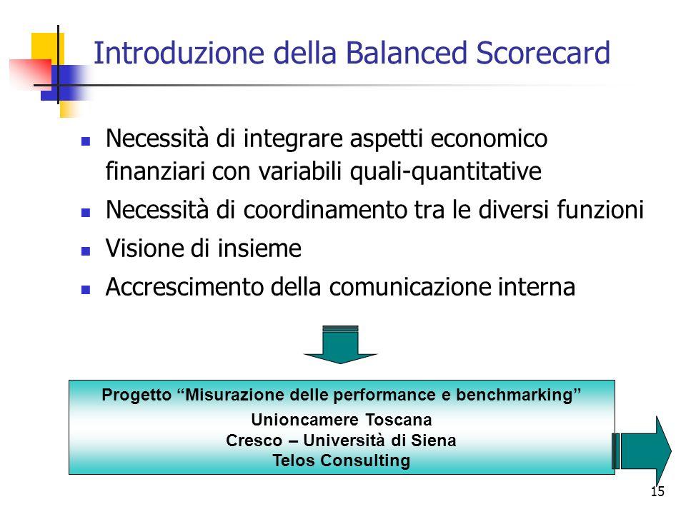15 Introduzione della Balanced Scorecard Necessità di integrare aspetti economico finanziari con variabili quali-quantitative Necessità di coordinamen