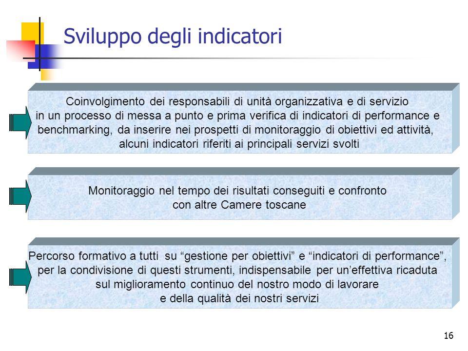 16 Sviluppo degli indicatori Coinvolgimento dei responsabili di unità organizzativa e di servizio in un processo di messa a punto e prima verifica di