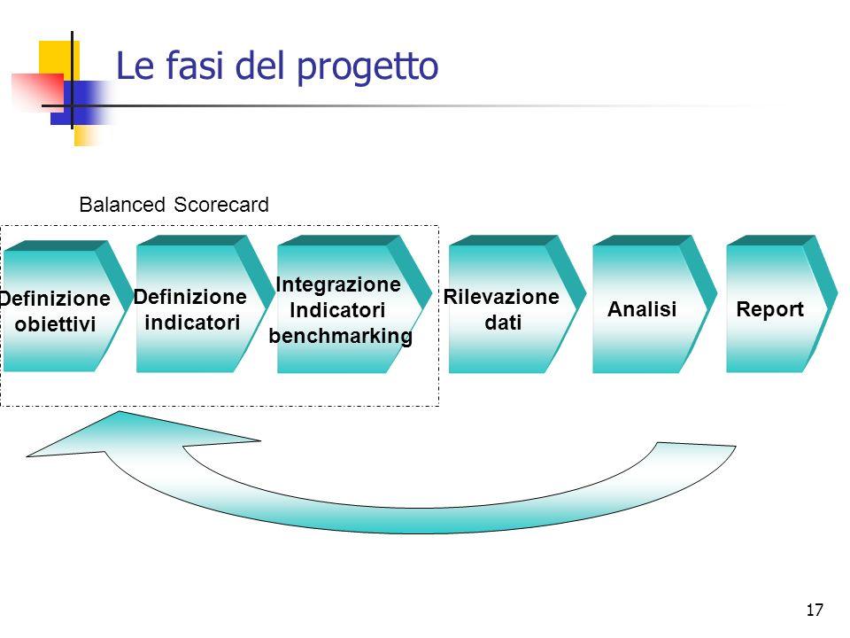 17 Definizione obiettivi Rilevazione dati Definizione indicatori Integrazione Indicatori benchmarking Analisi Report Le fasi del progetto Balanced Sco