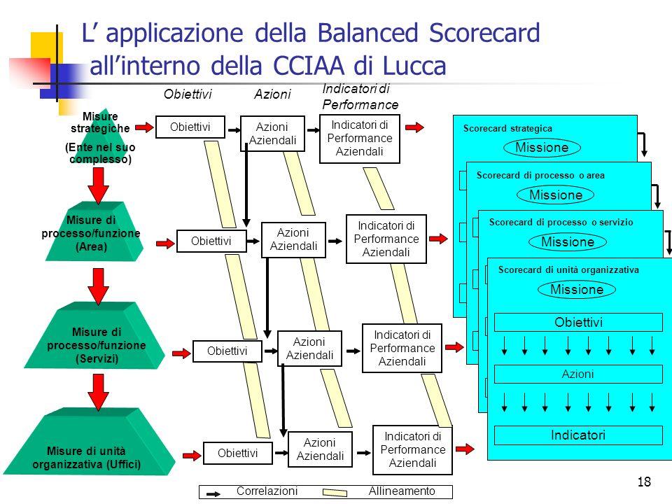 18 Misure strategiche (Ente nel suo complesso) Misure di processo/funzione (Area) Misure di unità organizzativa (Uffici) L applicazione della Balanced