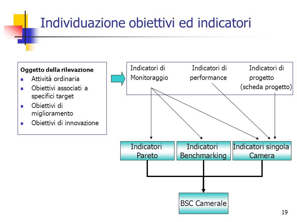19 Individuazione obiettivi ed indicatori Oggetto della rilevazione Attività ordinaria Obiettivi associati a specifici target Obiettivi di miglioramen