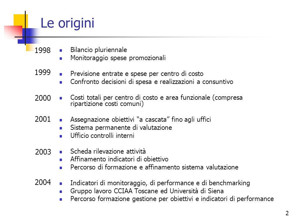2 Le origini 1998 Bilancio pluriennale Monitoraggio spese promozionali Previsione entrate e spese per centro di costo Confronto decisioni di spesa e r