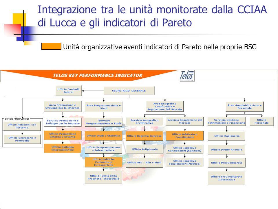 20 Integrazione tra le unità monitorate dalla CCIAA di Lucca e gli indicatori di Pareto Unità organizzative aventi indicatori di Pareto nelle proprie