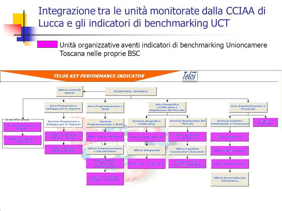 21 Integrazione tra le unità monitorate dalla CCIAA di Lucca e gli indicatori di benchmarking UCT Unità organizzative aventi indicatori di benchmarkin