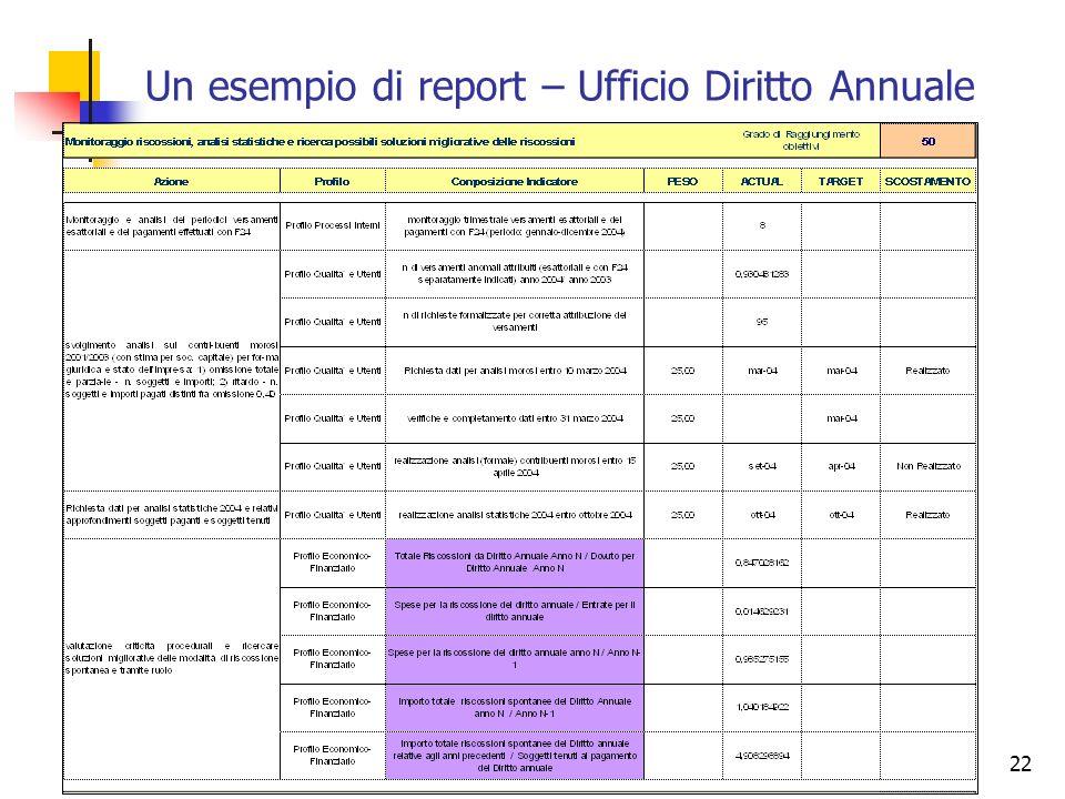 22 Un esempio di report – Ufficio Diritto Annuale