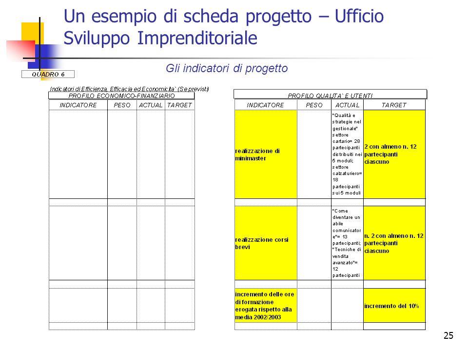 25 Un esempio di scheda progetto – Ufficio Sviluppo Imprenditoriale Gli indicatori di progetto