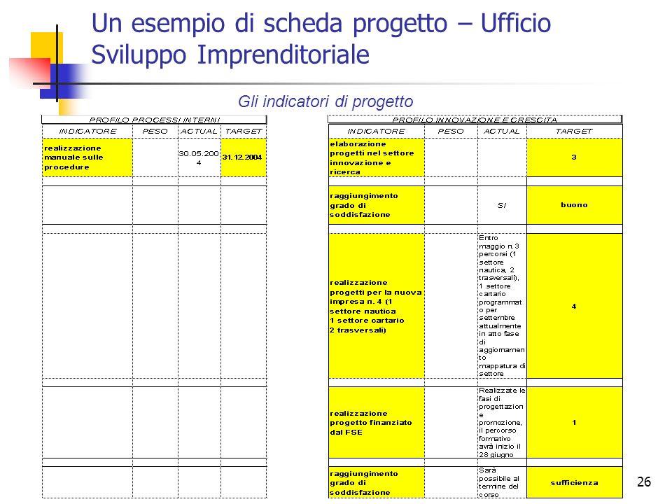26 Un esempio di scheda progetto – Ufficio Sviluppo Imprenditoriale Gli indicatori di progetto