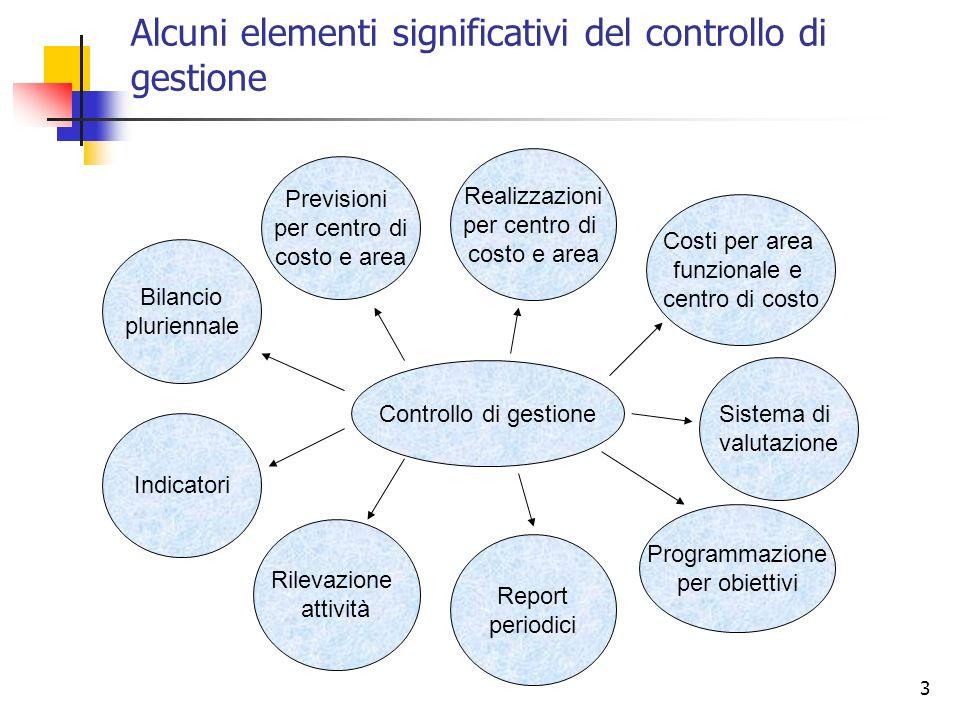 3 Alcuni elementi significativi del controllo di gestione Previsioni per centro di costo e area Controllo di gestione Realizzazioni per centro di cost