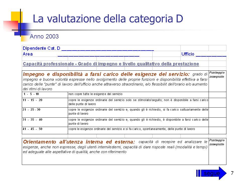 7 La valutazione della categoria D Anno 2003 segue