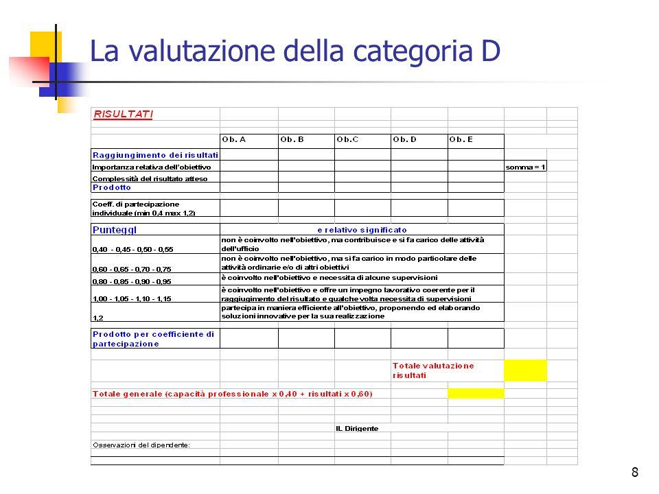 8 La valutazione della categoria D