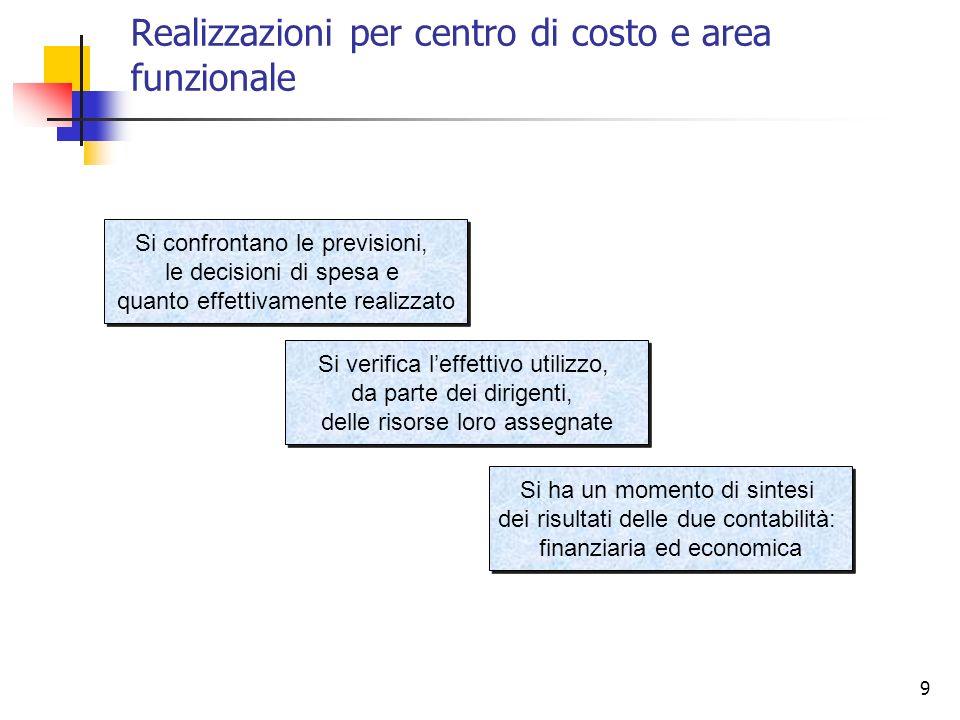 9 Realizzazioni per centro di costo e area funzionale Si confrontano le previsioni, le decisioni di spesa e quanto effettivamente realizzato Si confro