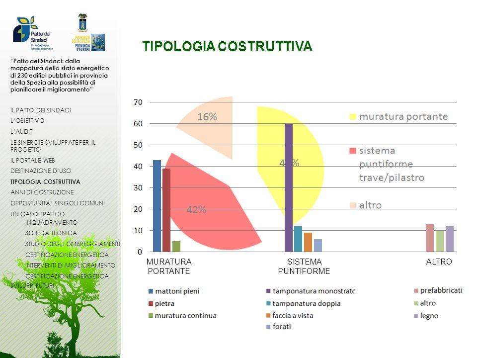 TIPOLOGIA COSTRUTTIVA SISTEMA PUNTIFORME MURATURA PORTANTE ALTRO Patto dei Sindaci: dalla mappatura dello stato energetico di 230 edifici pubblici in