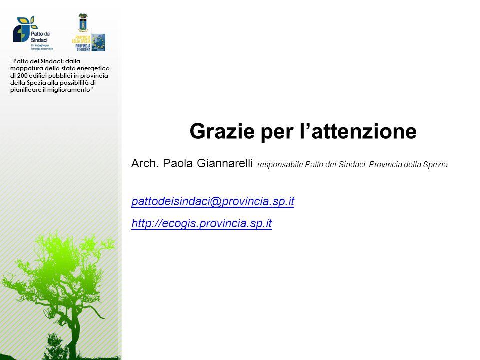 Grazie per lattenzione pattodeisindaci@provincia.sp.it http://ecogis.provincia.sp.it Arch. Paola Giannarelli responsabile Patto dei Sindaci Provincia