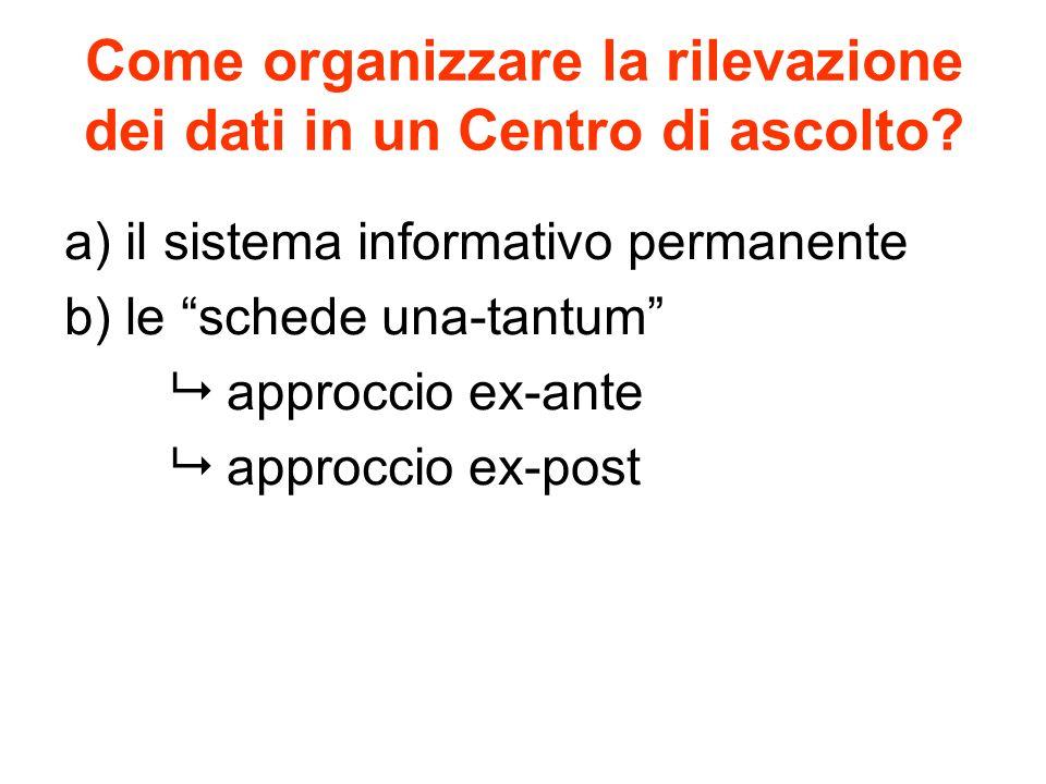 Come organizzare la rilevazione dei dati in un Centro di ascolto.
