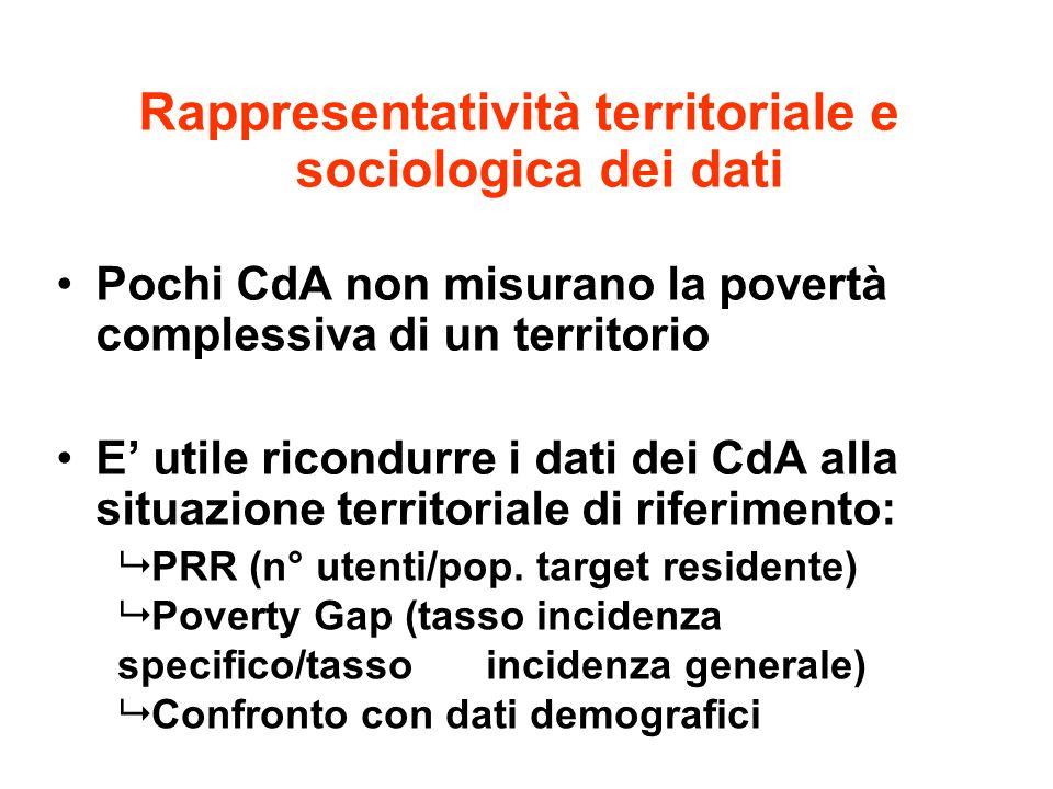 Rappresentatività territoriale e sociologica dei dati Pochi CdA non misurano la povertà complessiva di un territorio E utile ricondurre i dati dei CdA alla situazione territoriale di riferimento: PRR (n° utenti/pop.