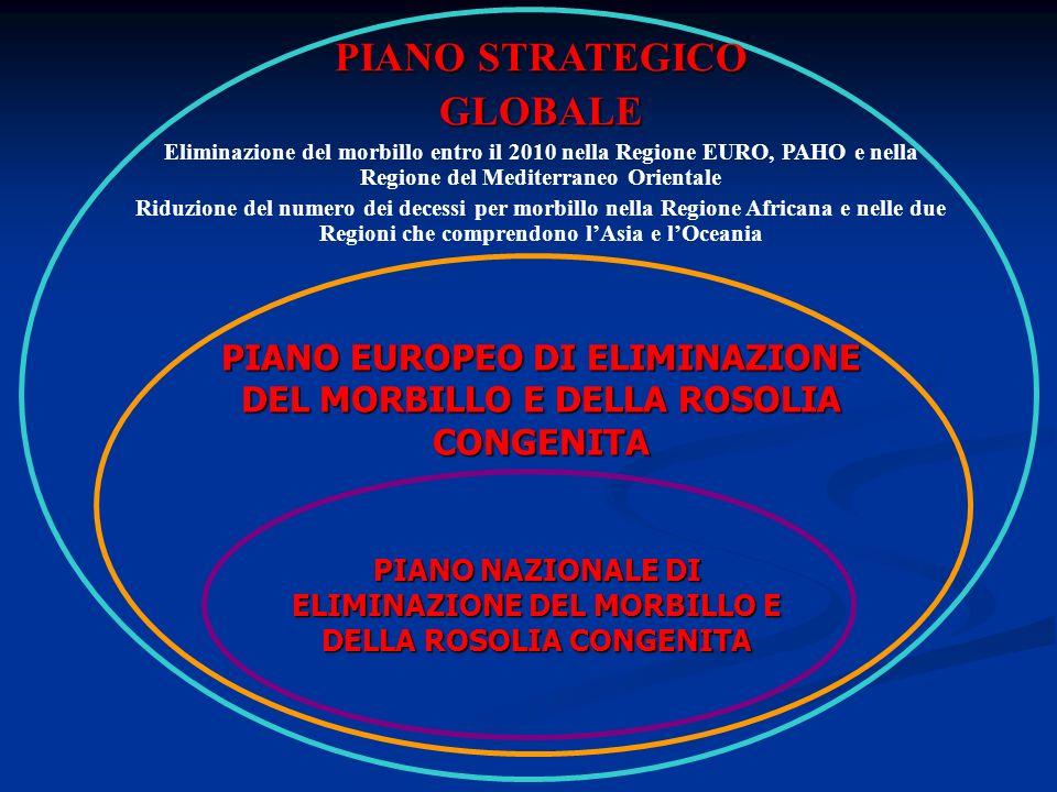 PIANO STRATEGICO GLOBALE Eliminazione del morbillo entro il 2010 nella Regione EURO, PAHO e nella Regione del Mediterraneo Orientale Riduzione del numero dei decessi per morbillo nella Regione Africana e nelle due Regioni che comprendono lAsia e lOceania PIANO EUROPEO DI ELIMINAZIONE DEL MORBILLO E DELLA ROSOLIA CONGENITA PIANO NAZIONALE DI ELIMINAZIONE DEL MORBILLO E DELLA ROSOLIA CONGENITA