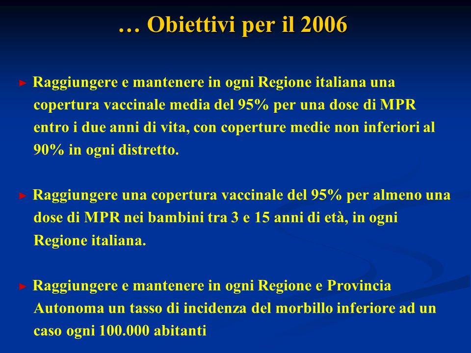 … Obiettivi per il 2006 Raggiungere e mantenere in ogni Regione italiana una copertura vaccinale media del 95% per una dose di MPR entro i due anni di vita, con coperture medie non inferiori al 90% in ogni distretto.