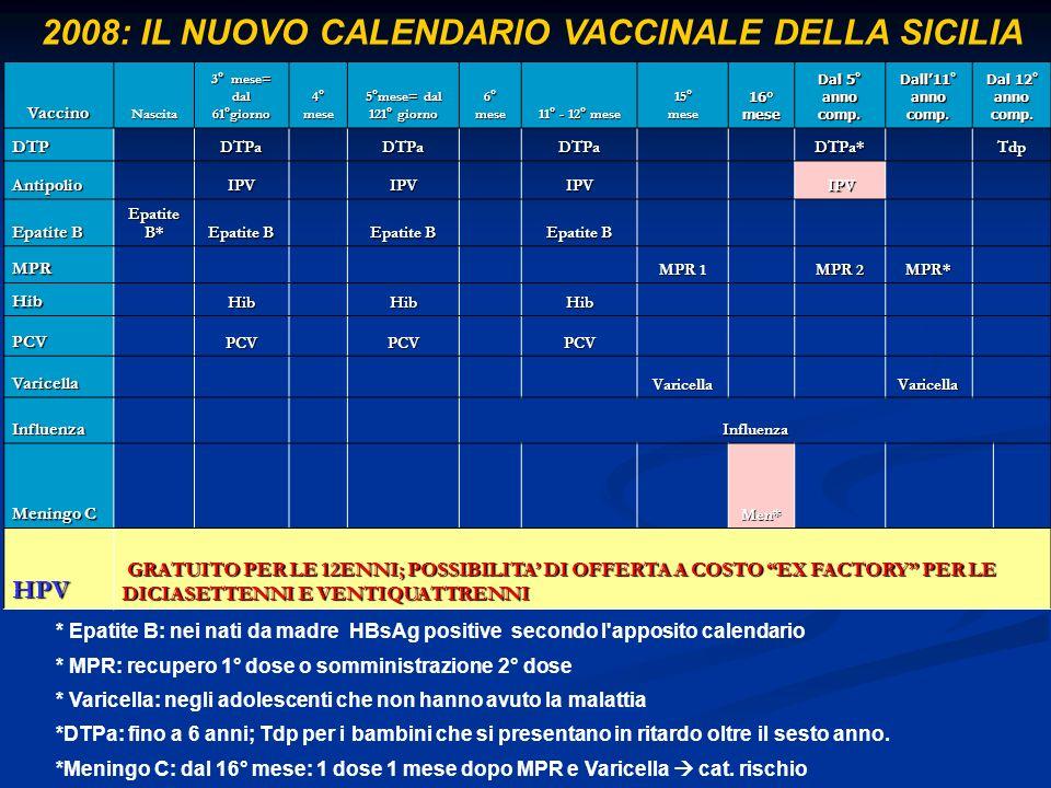 VaccinoNascita 3° mese= dal 61°giorno 4° mese 5°mese= dal 121° giorno 6° mese 11° - 12° mese 15° mese 16° mese Dal 5° anno comp.