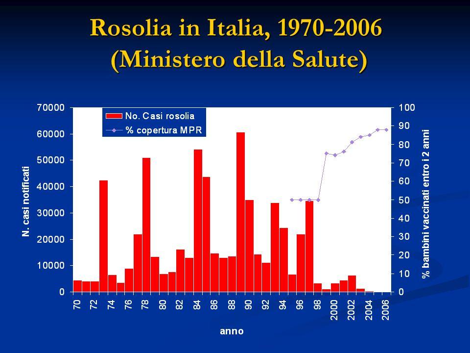 Rosolia in Italia, 1970-2006 (Ministero della Salute)