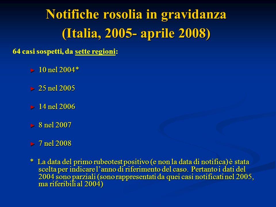 Notifiche rosolia in gravidanza (Italia, 2005- aprile 2008) 64 casi sospetti, da sette regioni: 10 nel 2004* 10 nel 2004* 25 nel 2005 25 nel 2005 14 nel 2006 14 nel 2006 8 nel 2007 8 nel 2007 7 nel 2008 7 nel 2008 * La data del primo rubeotest positivo (e non la data di notifica) è stata scelta per indicare lanno di riferimento del caso.