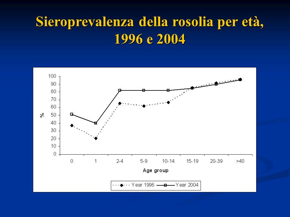 Sieroprevalenza della rosolia per età, 1996 e 2004