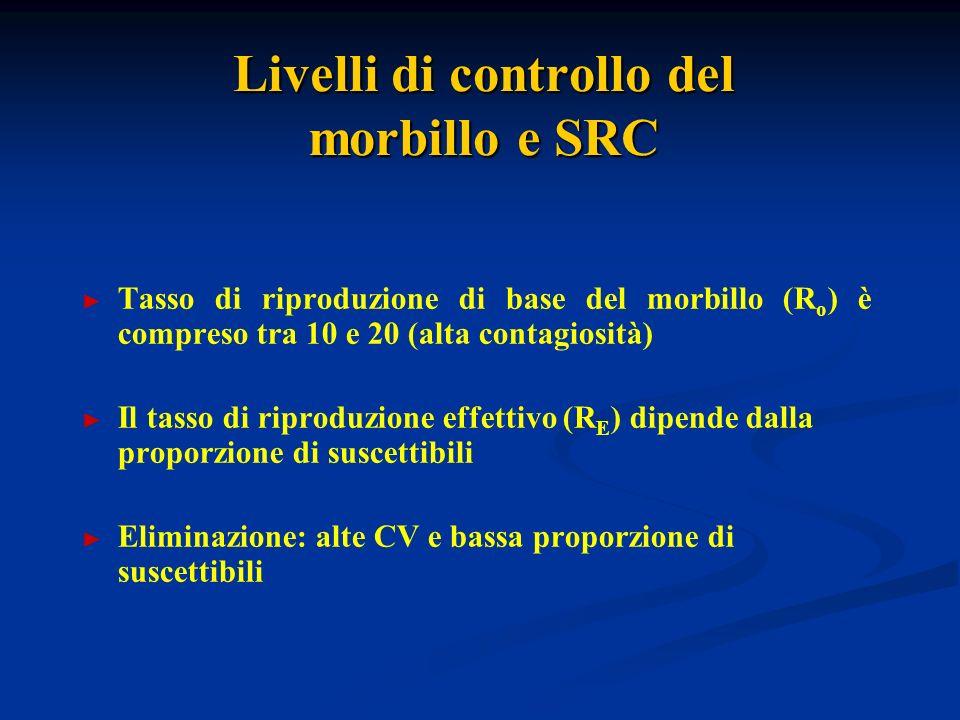 Livelli di controllo del morbillo e SRC Tasso di riproduzione di base del morbillo (R o ) è compreso tra 10 e 20 (alta contagiosità) Il tasso di riproduzione effettivo (R E ) dipende dalla proporzione di suscettibili Eliminazione: alte CV e bassa proporzione di suscettibili