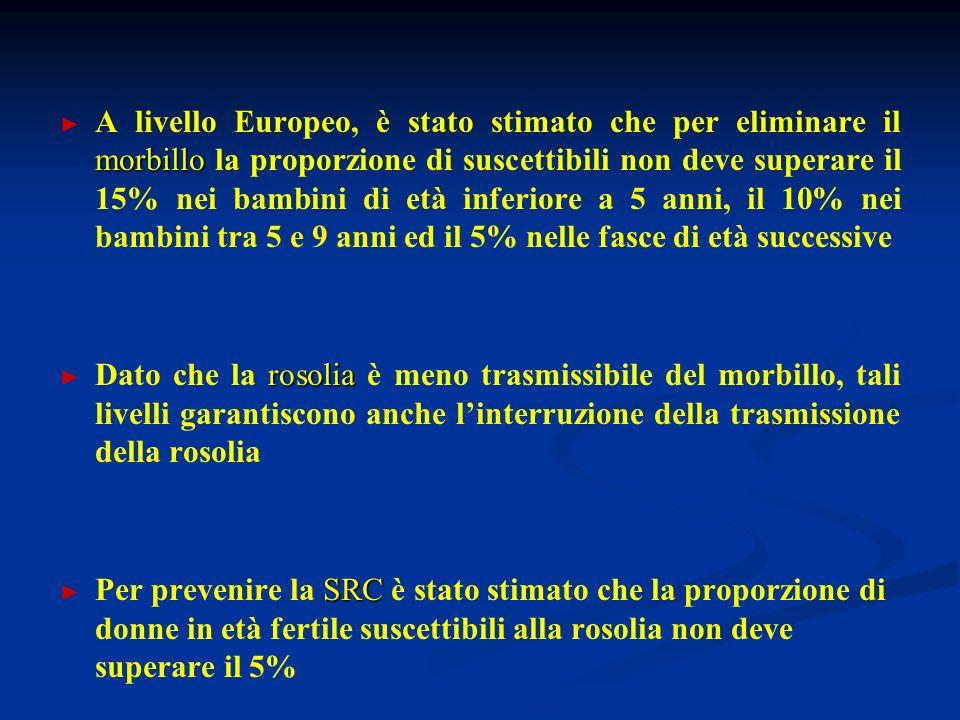 morbillo A livello Europeo, è stato stimato che per eliminare il morbillo la proporzione di suscettibili non deve superare il 15% nei bambini di età inferiore a 5 anni, il 10% nei bambini tra 5 e 9 anni ed il 5% nelle fasce di età successive rosolia Dato che la rosolia è meno trasmissibile del morbillo, tali livelli garantiscono anche linterruzione della trasmissione della rosolia SRC Per prevenire la SRC è stato stimato che la proporzione di donne in età fertile suscettibili alla rosolia non deve superare il 5%
