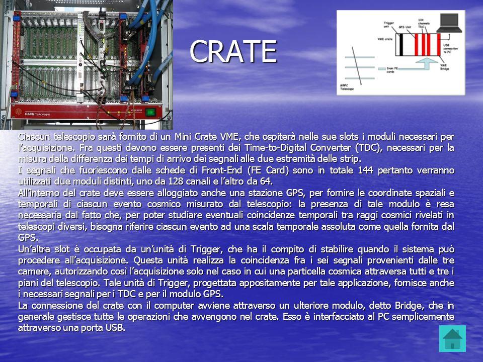 CRATE Ciascun telescopio sarà fornito di un Mini Crate VME, che ospiterà nelle sue slots i moduli necessari per lacquisizione. Fra questi devono esser