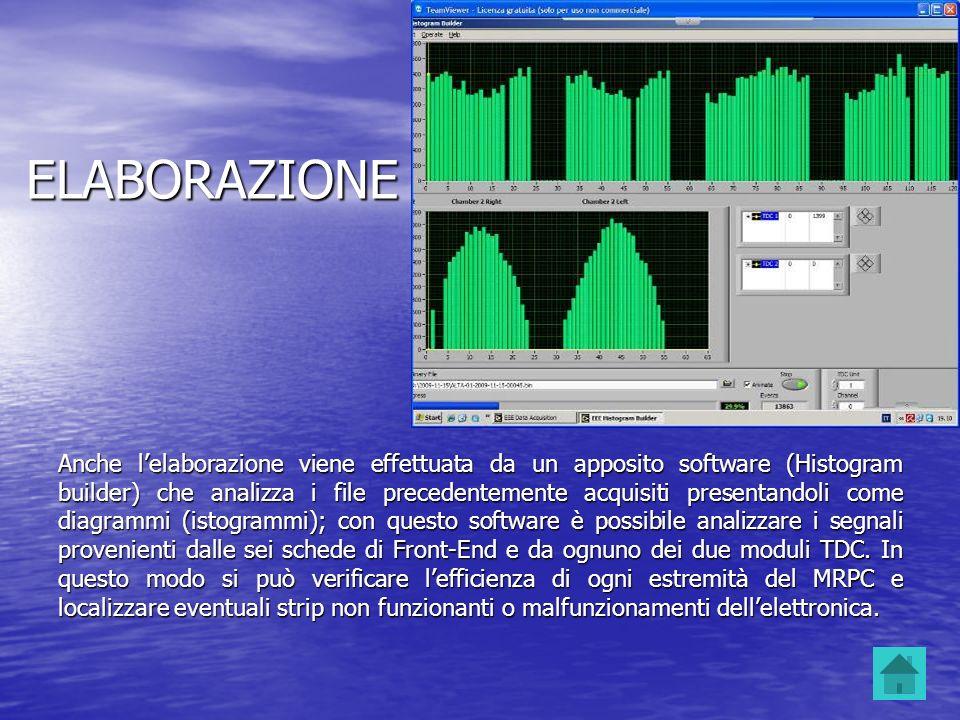 ELABORAZIONE Anche lelaborazione viene effettuata da un apposito software (Histogram builder) che analizza i file precedentemente acquisiti presentand
