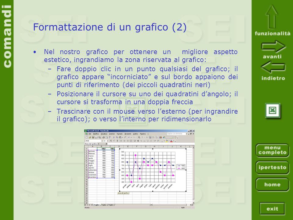 Formattazione di un grafico (2) Nel nostro grafico per ottenere un migliore aspetto estetico, ingrandiamo la zona riservata al grafico: –Fare doppio clic in un punto qualsiasi del grafico; il grafico appare incorniciato e sul bordo appaiono dei punti di riferimento (dei piccoli quadratini neri) –Posizionare il cursore su uno dei quadratini dangolo; il cursore si trasforma in una doppia freccia –Trascinare con il mouse verso lesterno (per ingrandire il grafico); o verso linterno per ridimensionarlo